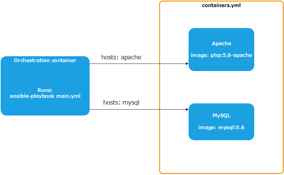 Using ansible to build and orchestrate clean docker images
